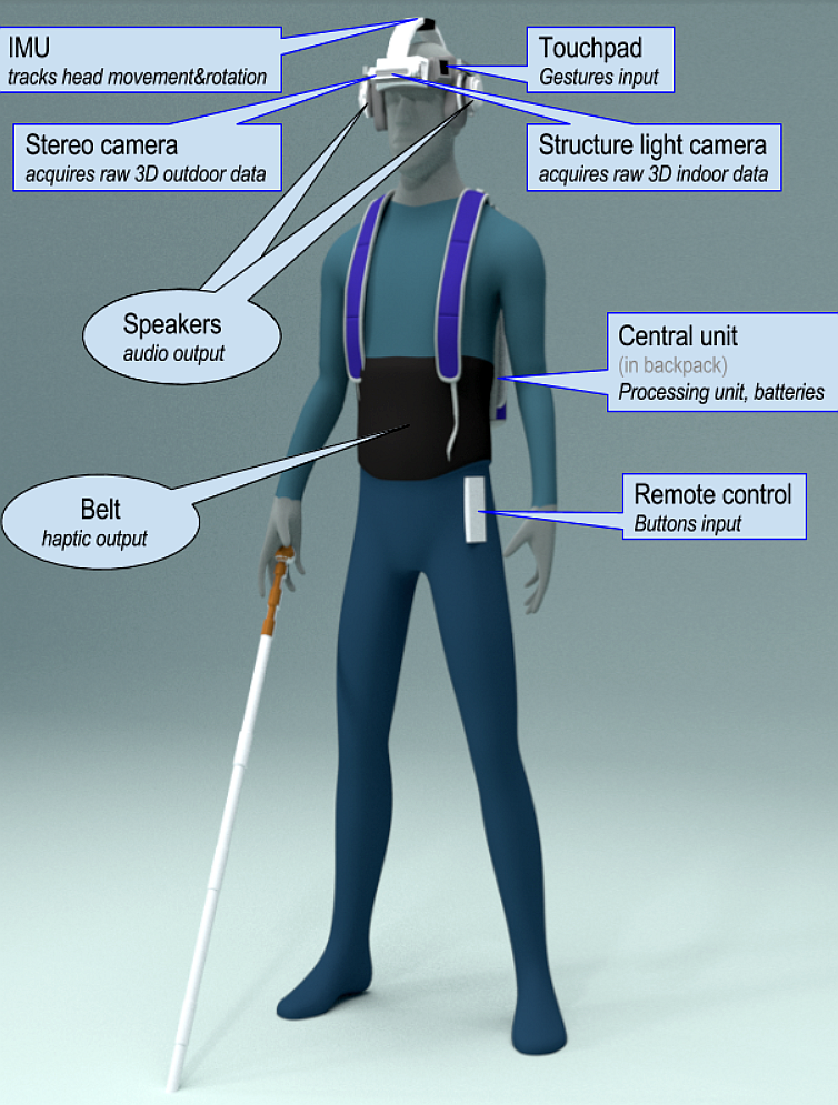 Artist's rendering of the Sound of Vision prototype, showing a user with headgear, haptic vest and the white cane equipped with the device's remote control.